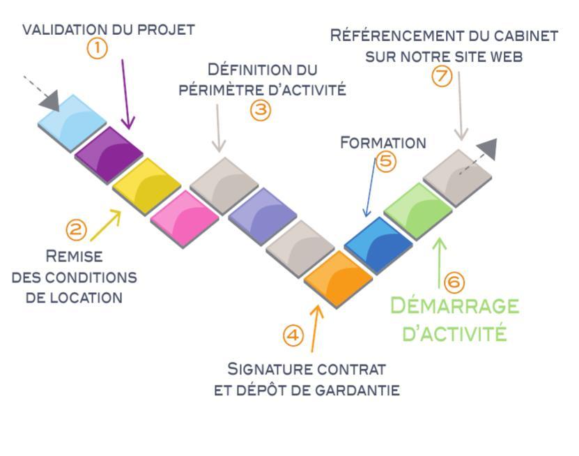 Les étapes de la création d'un centre d'amincissement Méthode Laurand : accompagnement, formation, évaluation